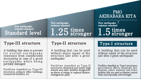 A Type-I structure has been adopted to give the building an earthquake resistant strength equivalent to 1.5 times the new earthquake resistance standard